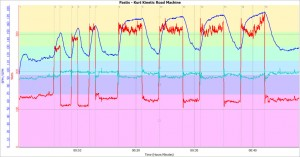 Watt=röd, puls=blå, kadens=cyan